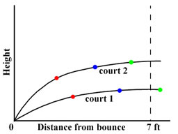 Bouncing Ball Diagram